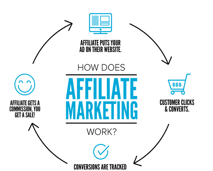 Affiliate Marketing Services in Nigeria