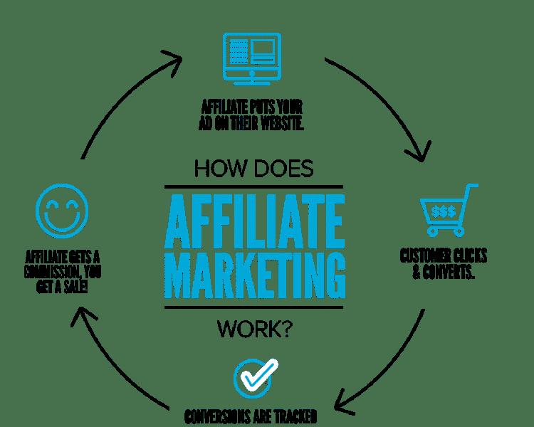 Affiliate Marketing Services in Nigeria
